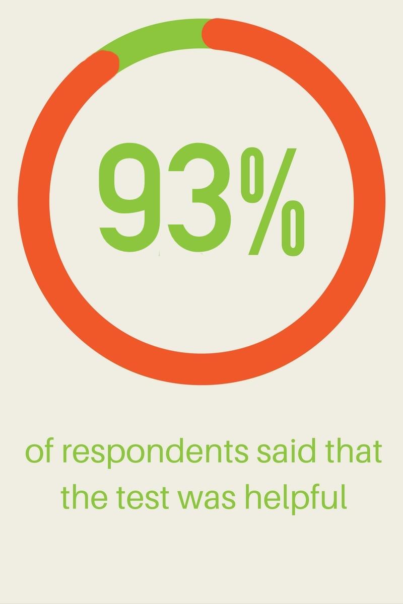 83 percent helpful