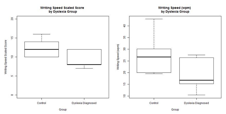 QuickScreen Dyslexia Research - QuickScreen Dyslexia Test